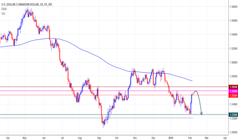 USDCAD: USDCAD	Sell Position...