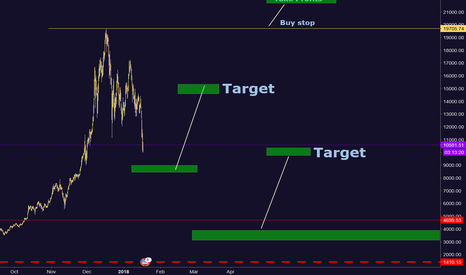 BTCUSD: Your Targets if you long at these Ironic places #BTCUSD
