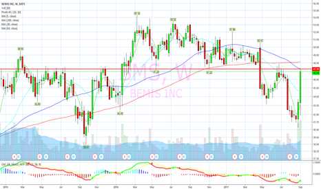 BMS: Monster 10% day hits weekly resistance