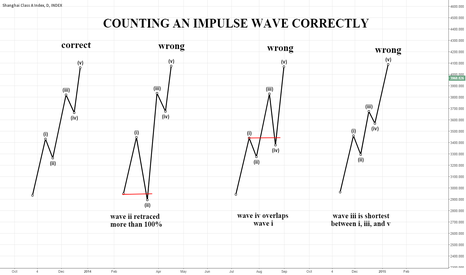 XGY0: Counting an Impulse Wave Correctly