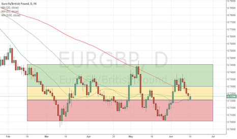 EURGBP: EURGBP finds price consensus