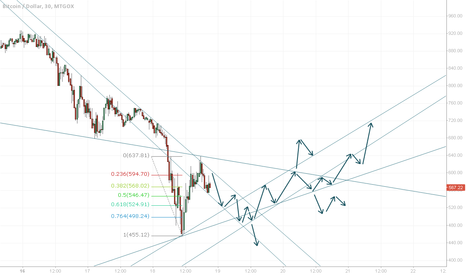 BTCUSD: Ultimate Extrapolation