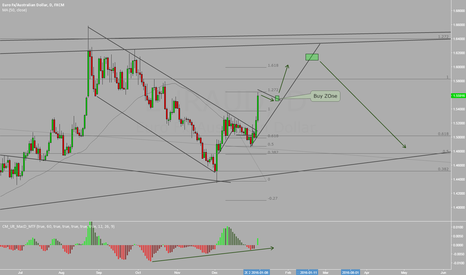 EURAUD: EURAUD POsible consolidation before it goes up again !