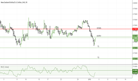 NZDUSD: Another Shorting Opportunity - NZD/USD