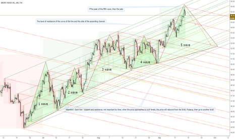 UKOIL: BRENT. Wave analysis, UKOIL sales.