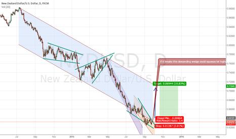 NZDUSD: will take long on break higher confirmation .