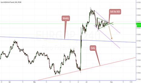 EURGBP: EUR/GBP Short!