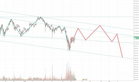 BTCUSDT: BTC downwards projection?