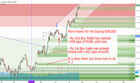 EURUSD: Buy Trade +539 pips of profit reached until now. I let it run