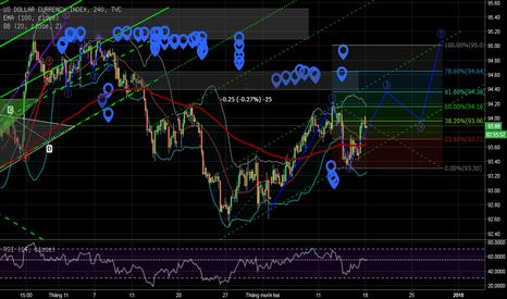 DXY: USD đang hình thành kênh xu hướng tăng mới.
