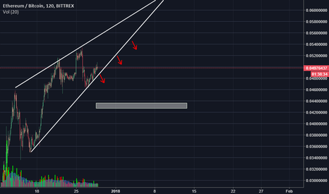 ETHBTC: ETHBTC wedge, will dum a little bit in the days incoming