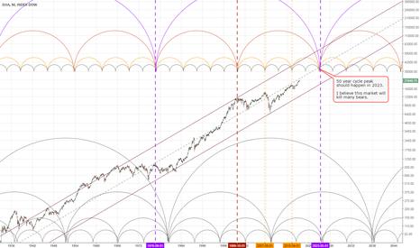 DJI: DJIA. Expect 50 year cycle peak in 2023