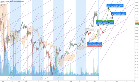 BTCUSD: Diamonds are Forever