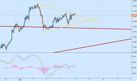 GBPUSD: GBPUSD SHORT (PROBABLY)