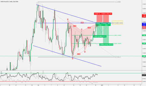 GBPUSD: GBP/USD - Gartley completato sulla trendline del canale 📉