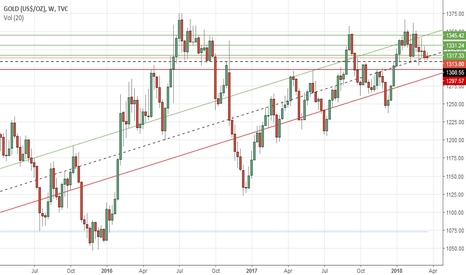 GOLD: Gold's weekly outlook: March 19-23