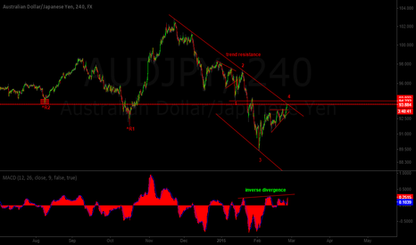 AUDJPY: AUD/JPY Technical Inflection point