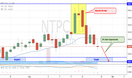 NTPC: NTPC Confirmed Bearish Pin-Bar Candlesticks