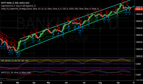 BANKNIFTY: trend line break