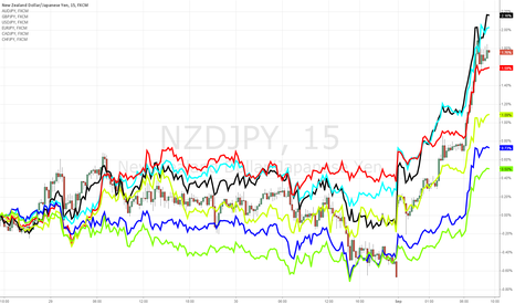 NZDJPY: Nzdjpy, Audjpy and Gbpjpy most oversold of Yen pairs for 3 days