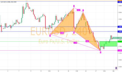 EURUSD: EURUSD - long