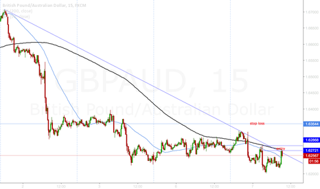GBPAUD: GBPAUD Short from supply & trendline rejection