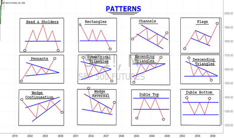 SP1!: Patterns