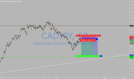 CADJPY: Short