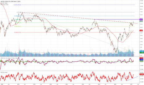 X: US Steel up for resistance