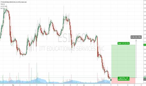 ESI: $ESI Buy Alert Recommendation