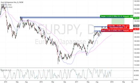 EURJPY: EURJPY Long Trade
