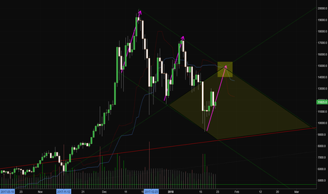 BTCUSD: Bitcoin and company getting ready to break out, down, or chop?