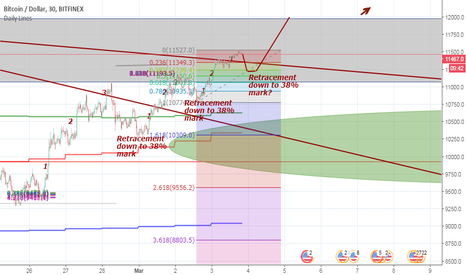 BTCUSD: BTC Retracement