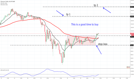 ETHUSD: Time to buy ETHUSD . Right  now !!!!