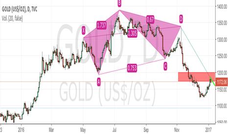 GOLD: Oro bajista