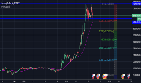 LTCUSD: Litecoin explosion is over! Short and buy back cheap!
