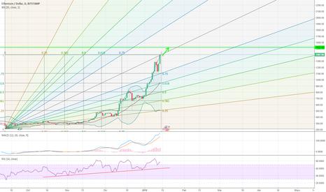 ETHUSD: ETH USD sigue subiendo