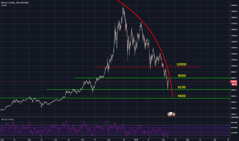 BTCUSD: The Perfect BTC Curve!