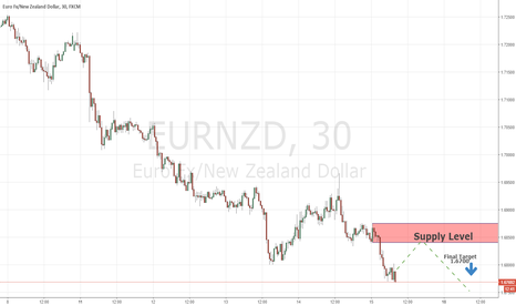 EURNZD: Continuation Levels EURNZD 15/12/2017