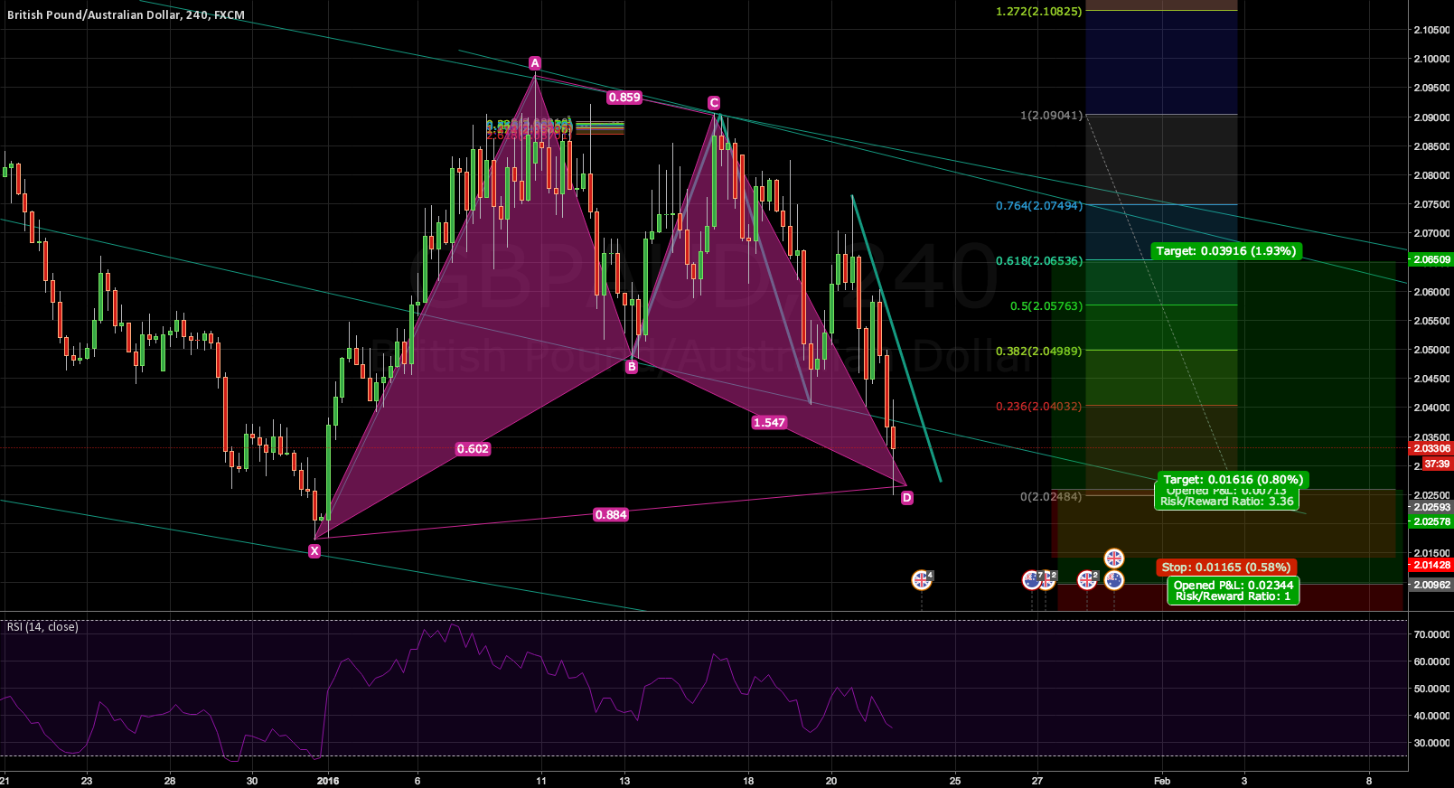 Bullish Gartley + Bullish ABCD