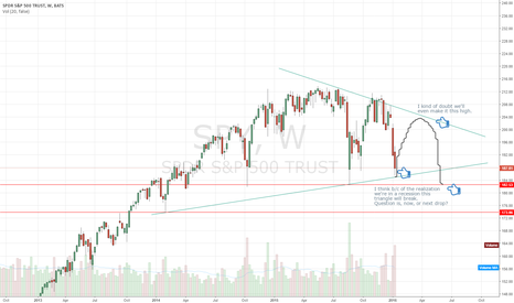 SPY: Where is the over all market going?