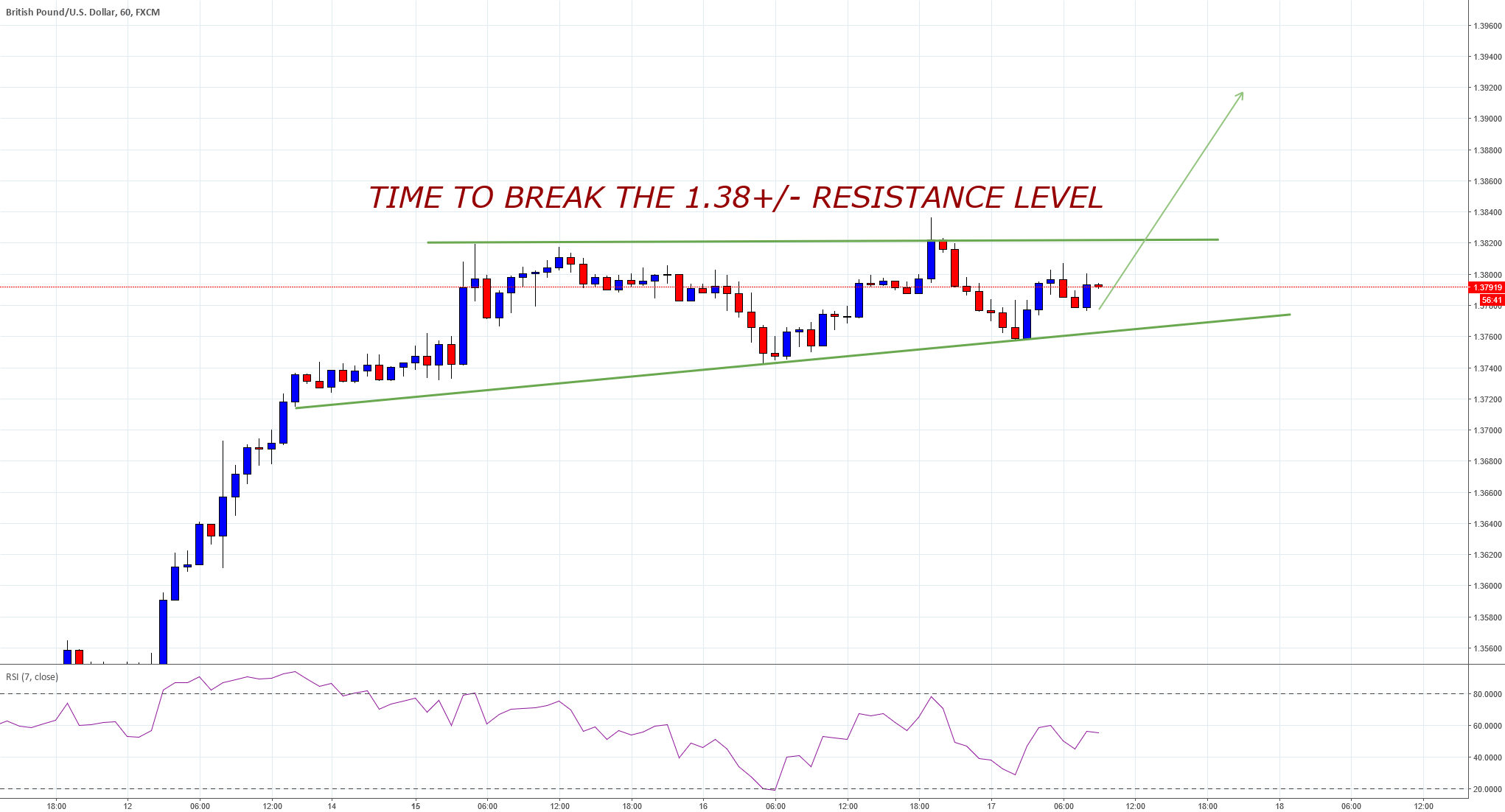 gbpusd time to break out