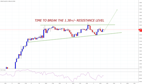 GBPUSD: gbpusd time to break out
