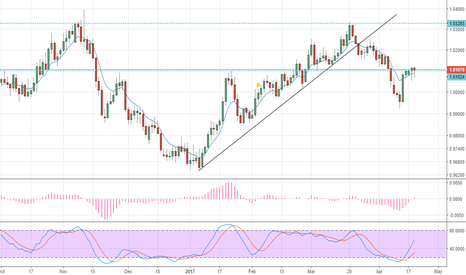 AUDCAD: also buy this guy