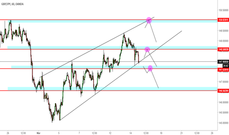 GBPJPY: PROYECCION GBP-JPY