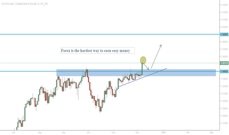 USDCAD: Break above the resistance - good potential