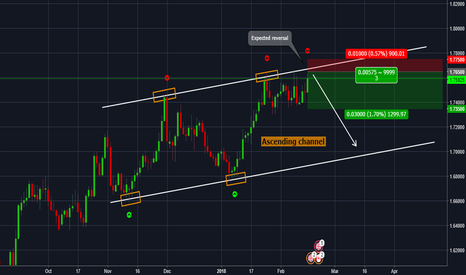 GBPCAD: GBPCAD - Potential reversal on key level