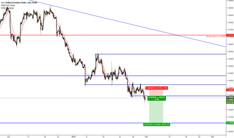 USDCAD: USDCAD Sell (Venta)