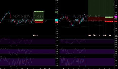 NZDJPY: nj - long