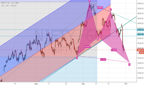 NIFTY: Gartley suggest further downside